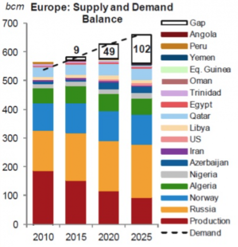 Projected energy supply and demand imbalance moving into 2025.